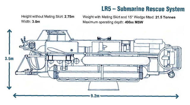 LR5 Submarine Rescue Vehicle specifications.