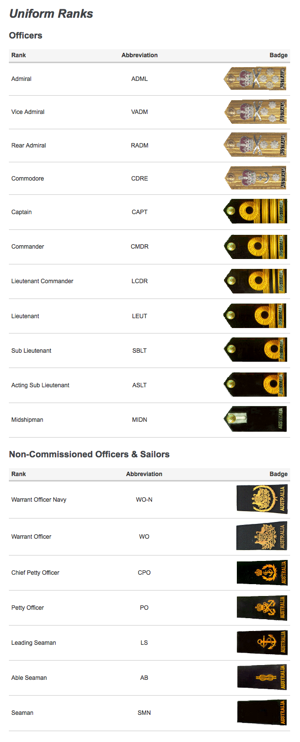 ... the list of Royal Australian Navy uniform ranks (PNG, 171KB