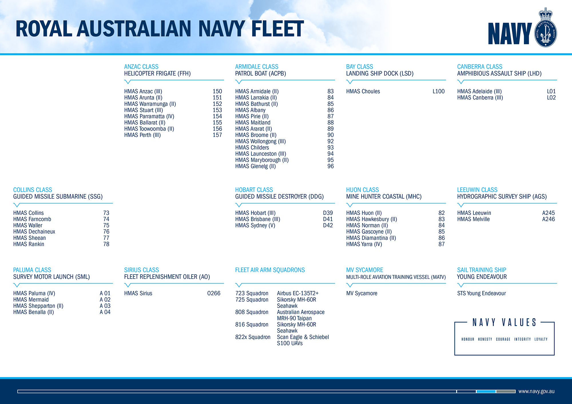 Royal Australian Navy Fleet poster (back)