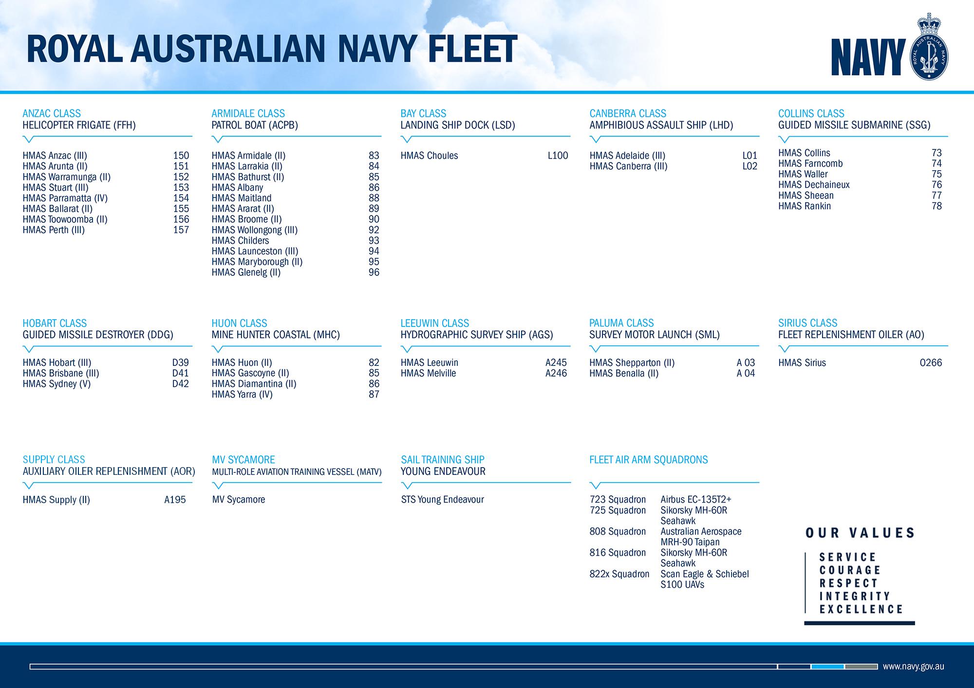 Royal Australian Navy Fleet poster (back)