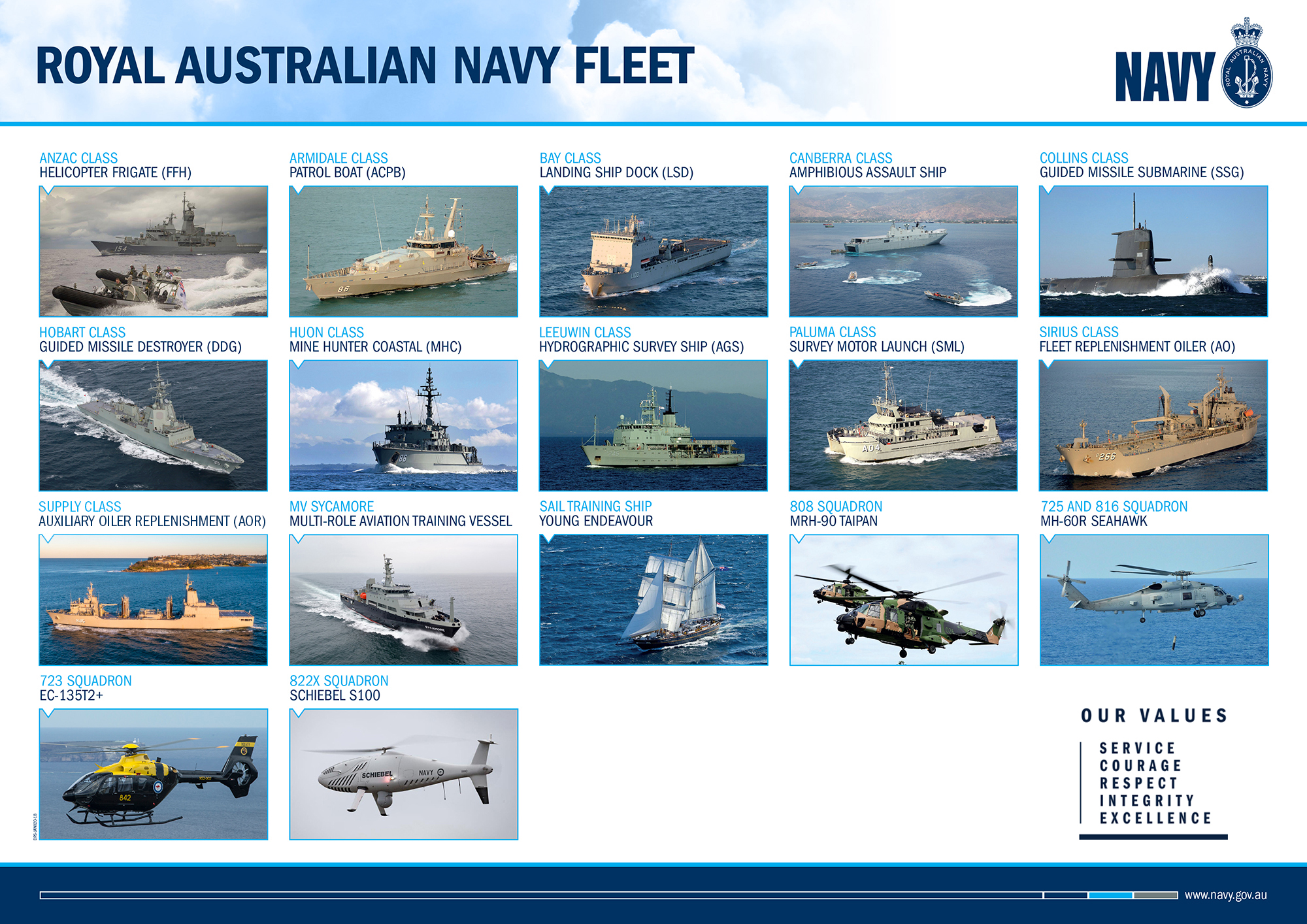 Royal Australian Navy Fleet poster (front)