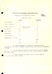 Naval Summary November 1942