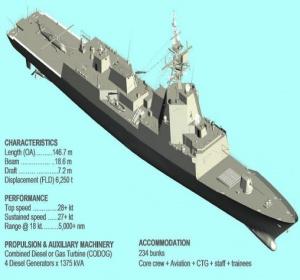 Hobart class DDGH
