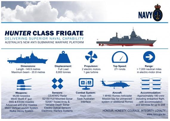 Hunter Class FFG Infographic