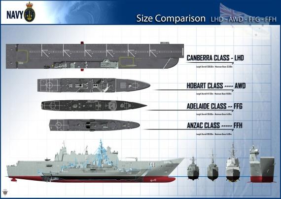 Comparación de tamaño LHD / AWD / FFG / FFH.