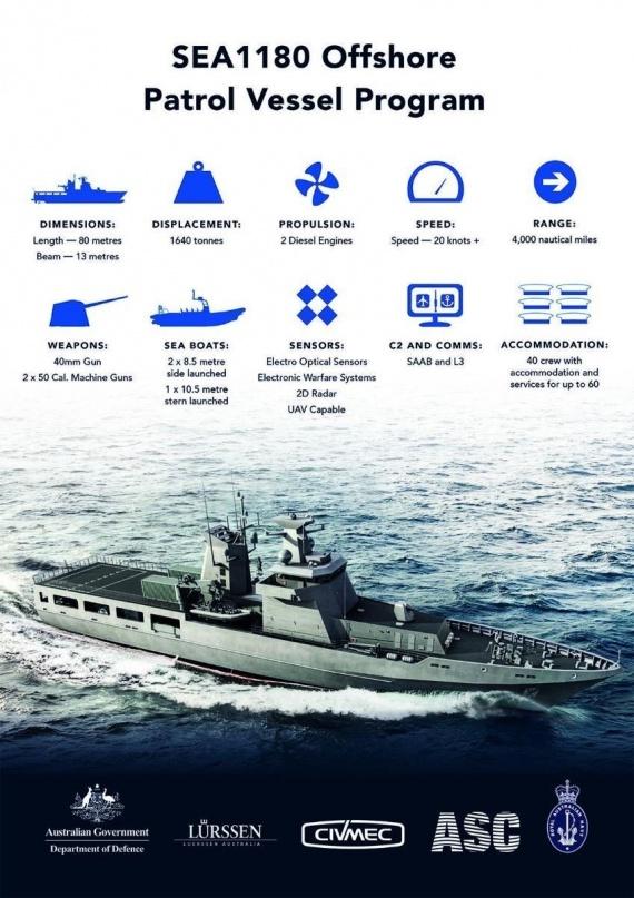 Arafura Class OPV infographic