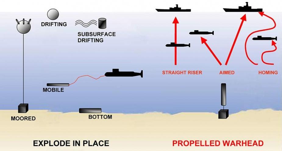 Source: US Navy.