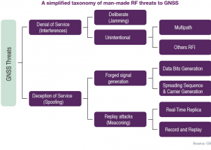 A simplified taxonomy of man-made RF threats to GNSS.